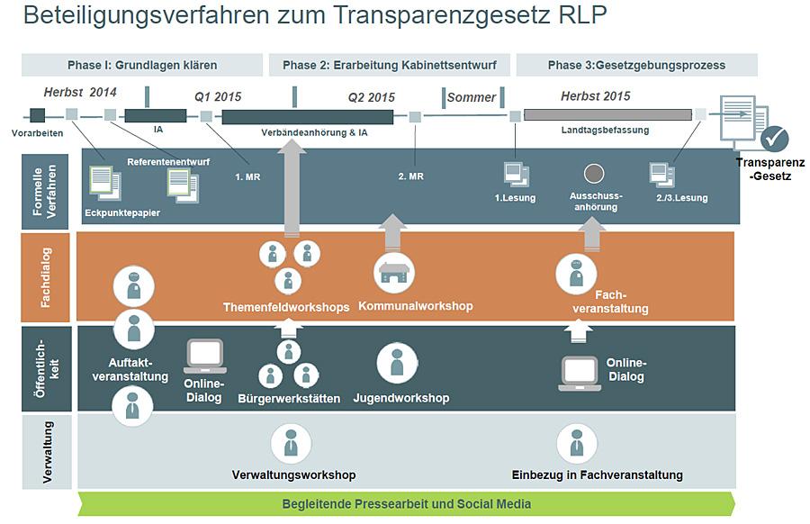 Das Beteiligungsverfahren zum neuen Transparenzgesetz.