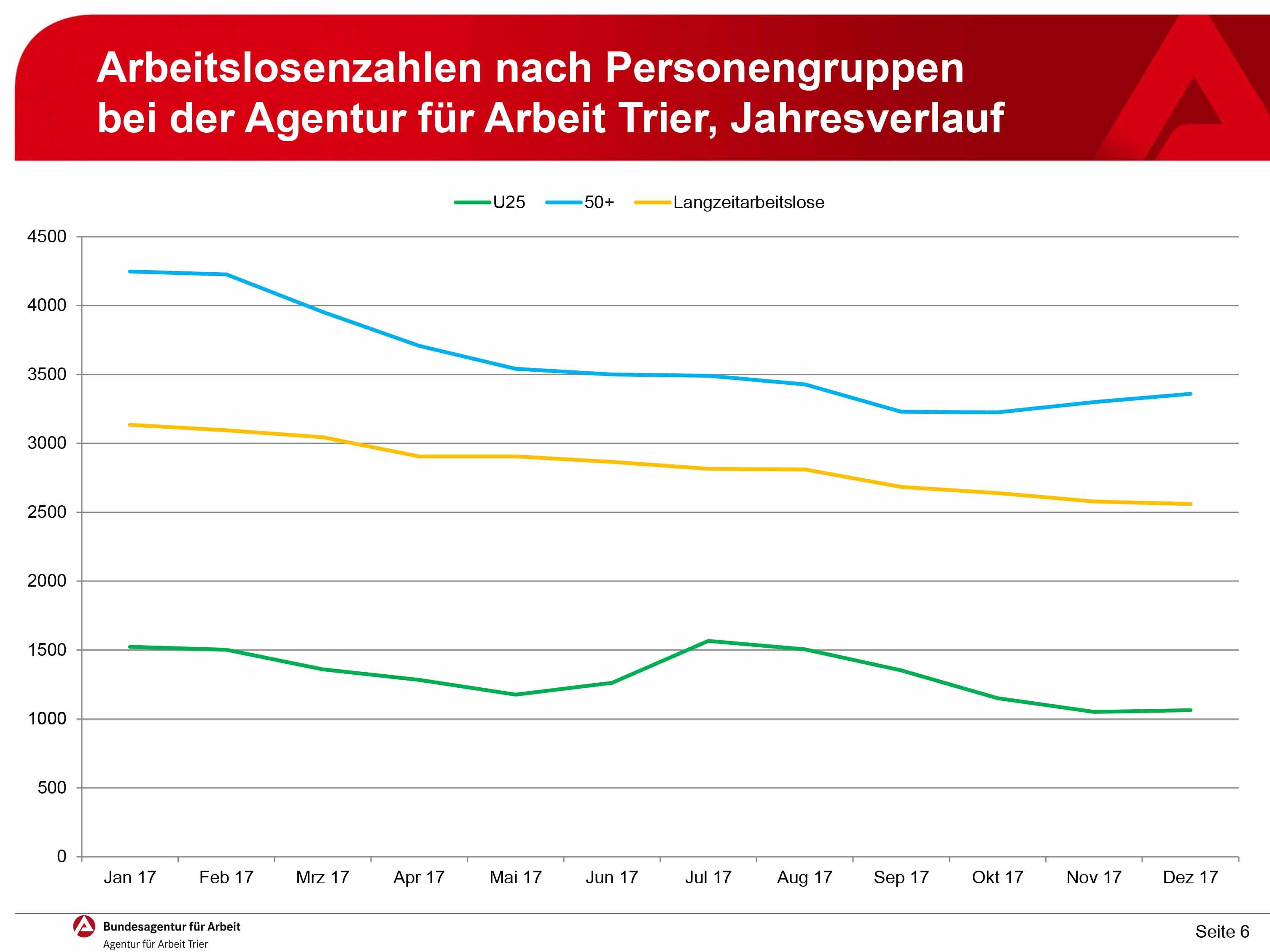 Durchschnittliche Arbeitslosenquote lag 2017 bei 3,7% | Trier Reporter