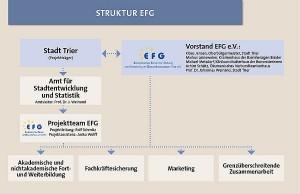 Die Struktur des Europäischen Forums für Gesundheitswirtschaft. Foto: EFG