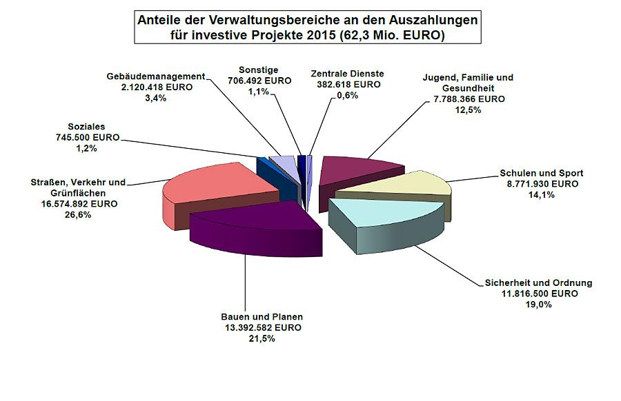 Die städtischen Investitionen für 2015 in den Einzelposten.