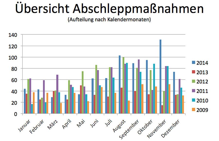 In der zweiten Jahreshälfte 2014 explodierten die Abschleppzahlen in Trier geradezu.