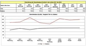 Das Kernproblem der Stadt: die stagnierenden Einnahmen bei der Gewerbesteuer. Koblenz kommt auf die doppelten Einnahmen. Grafik: Zentrale Dienste/Finanzen